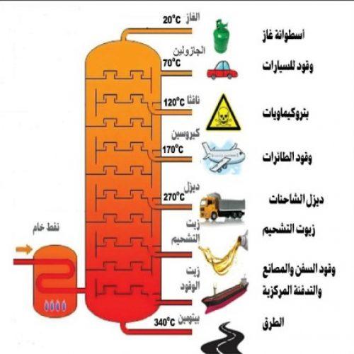 دورات تكرير البترول